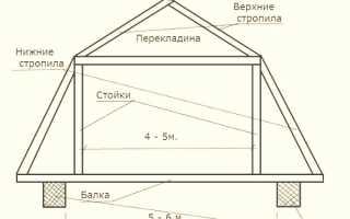 Дачная крыша с мансардой фото