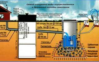 Уклон канализационной трубы 110 мм для наружной канализации частного дома