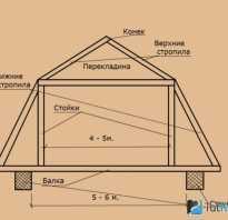 Срубы баня с ломаной крышей