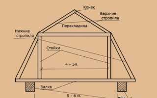 Баня ломаная крыша из бруса для