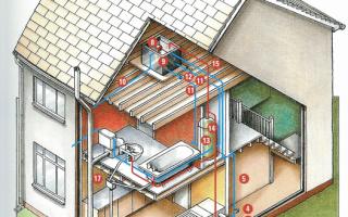 Водопровод и отопление в каркасном доме